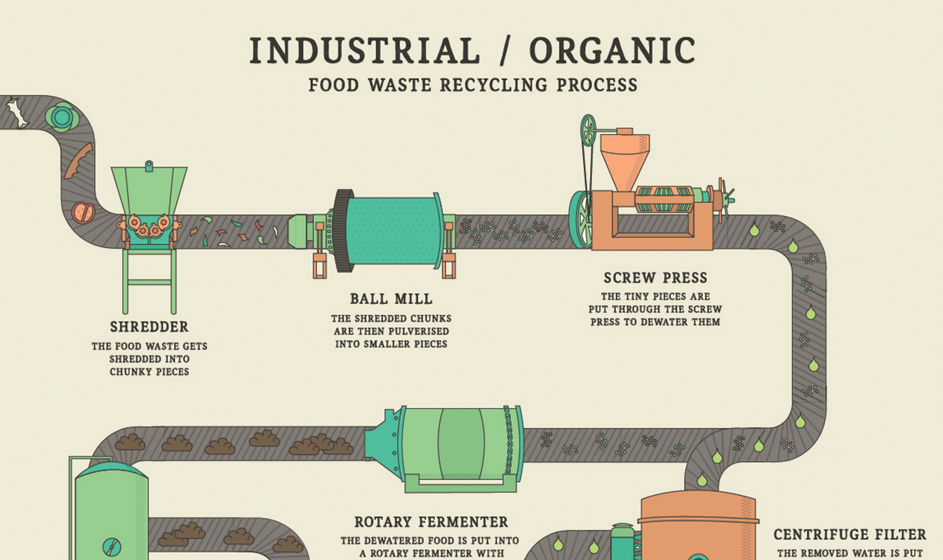 Part of an illustrated infographic demonstrating the Industrial / Organic recycling process